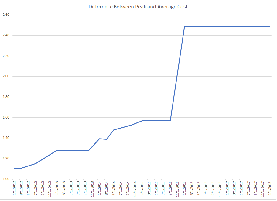 Rate Difference Between Peak and Average Cost