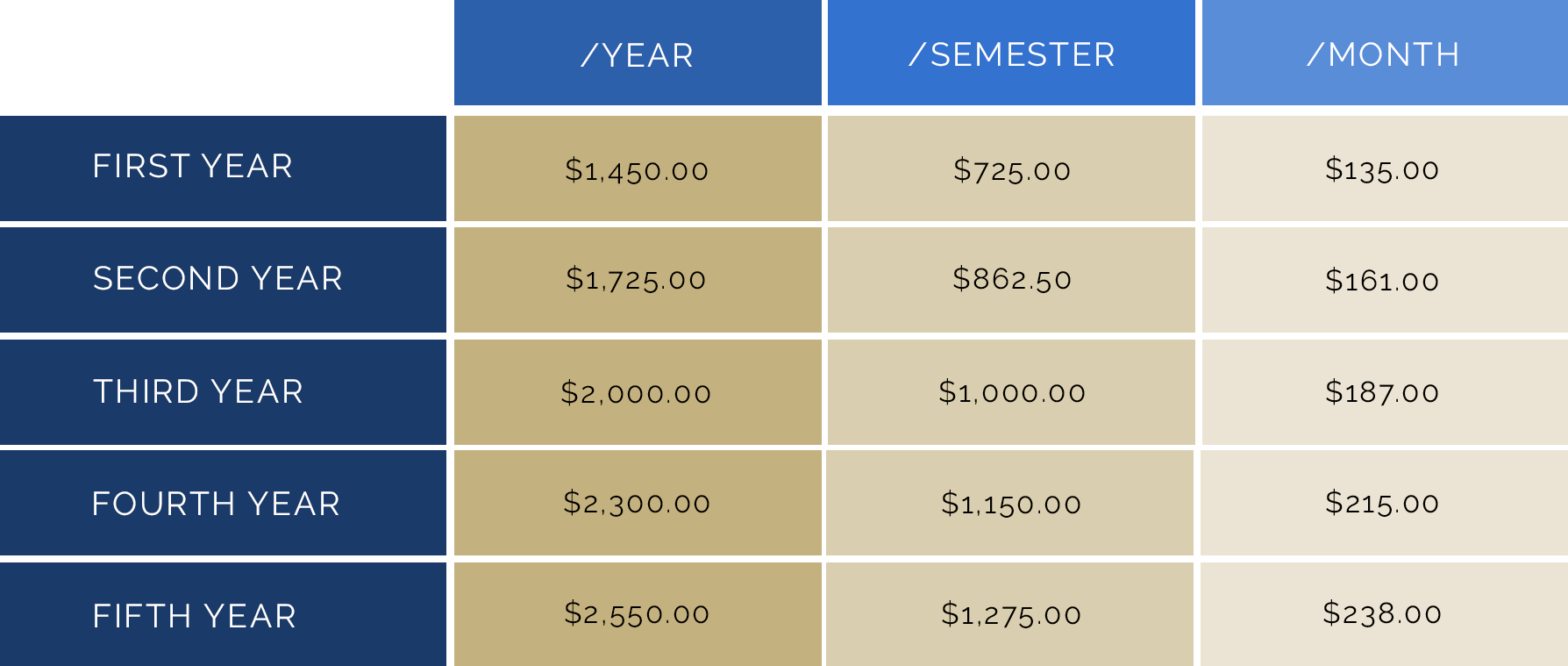 I-TAP Tuition Fee Table