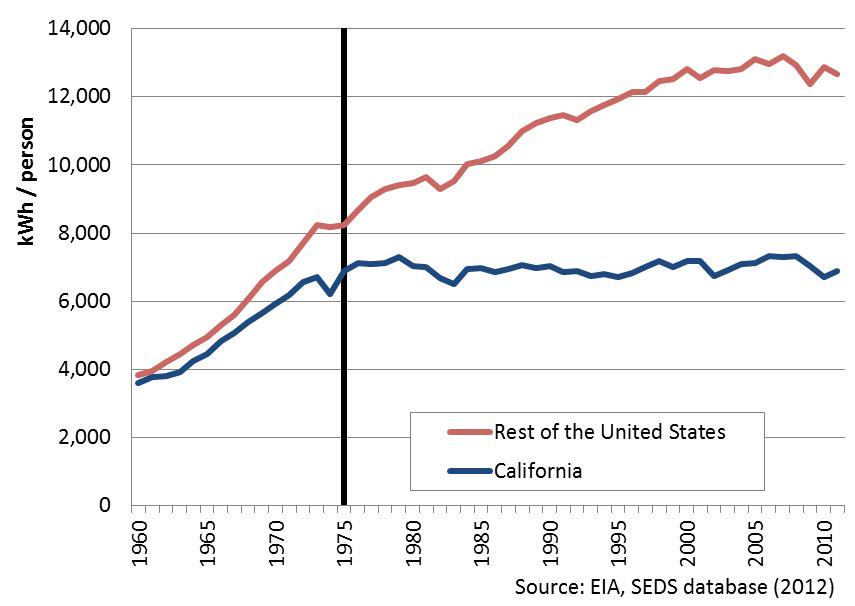 Energy Consumption in California vs rest of the United States